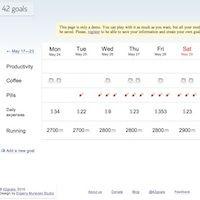 42 Goals, seguimiento de metas